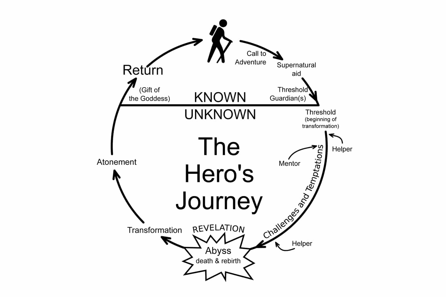 A map of the Hero's Journey — an essential platform for understanding how brand story works.