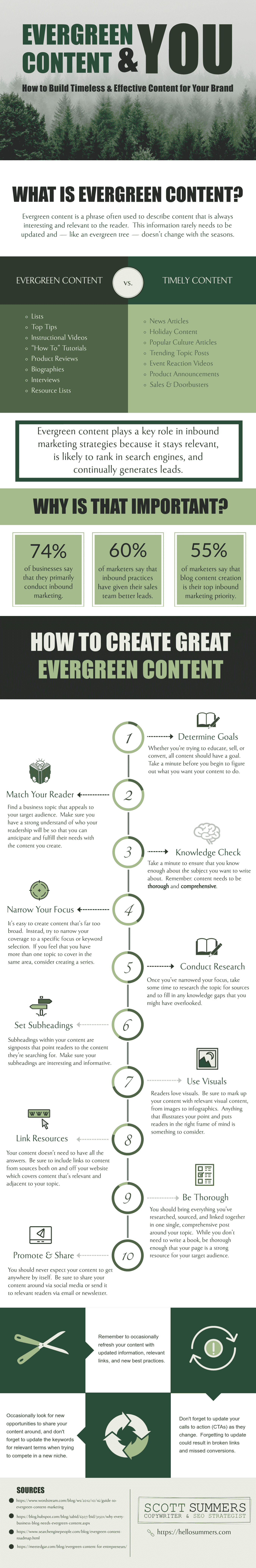 The Evergreen Content and You Infographic